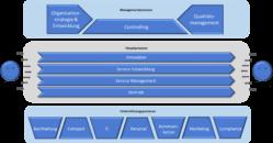 Bpanda Prozessmanagement alternative Prozesslandkarte IT-Unternehmen