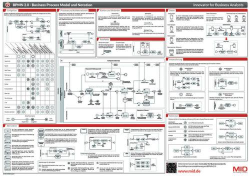Bpanda Prozessmanagement BPMN 2.0 Poster