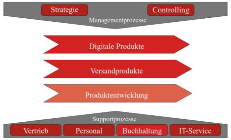 Bpanda Prozessmanagement Ebene 0 Geschäftsprozesse aMIDzon