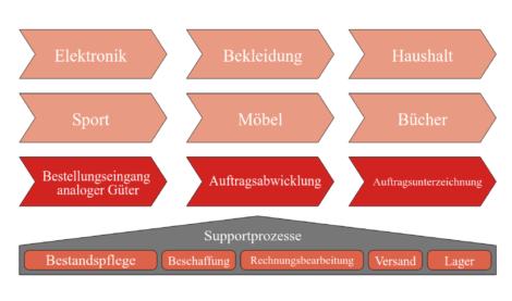 Bpanda Prozessmanagement Ebene 1 Geschäftsprozesse aMIDzon