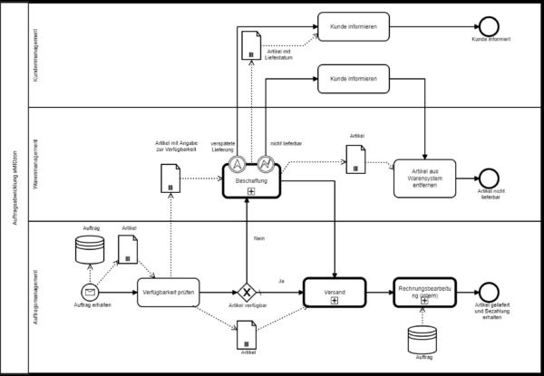 Bpanda Prozessmanagement finaler Prozess