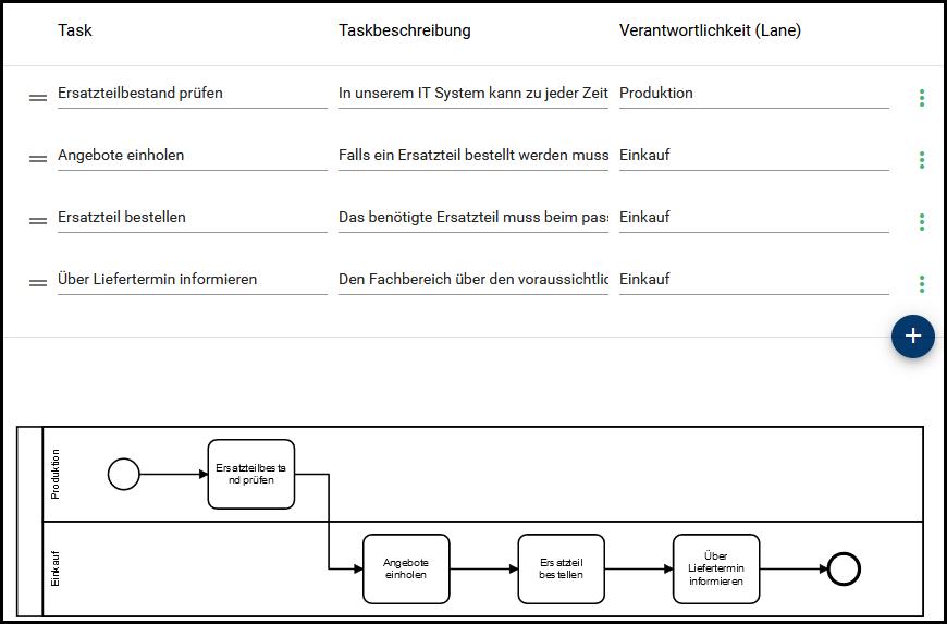 Bpanda Prozessmanagement Happy Path