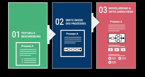 Bpanda Prozessmanagement Prozessdokumentation