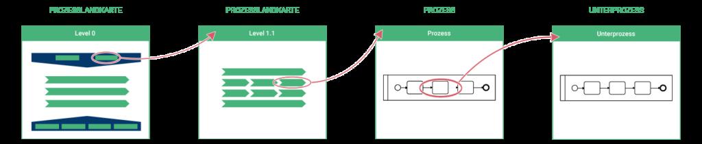 Bpanda Prozessmanagement Prozesslandschaft