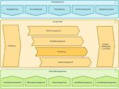 Prozesslandkarte Innovator Autovermietung