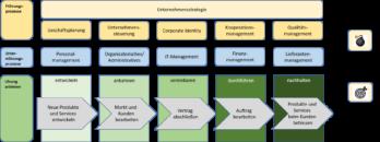 Prozesslandkarte IT Unternehmen