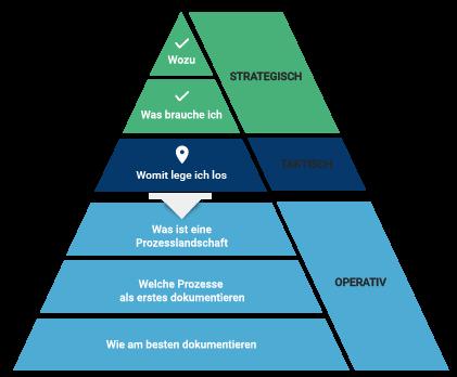 Prozessmanagement Pyramide: Womit lege ich los?