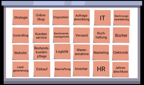 Bpanda Prozessmanagement Whiteboard Brainstorming