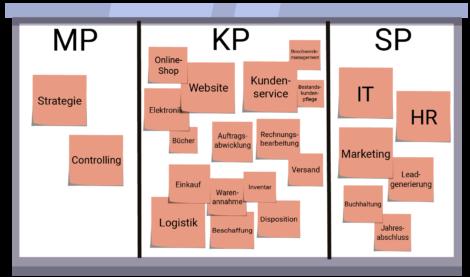 Bpanda Prozessmanagement Whiteboard Clustern