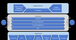 Bpanda Process Management Alternative Process Landscape IT Company