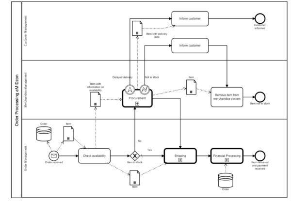 Bpanda Process Management Final Process