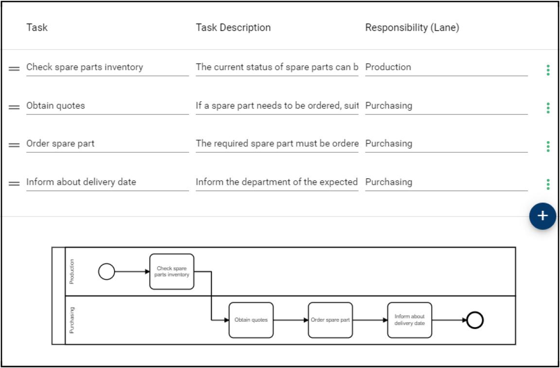 Bpanda Process Management Happy Path