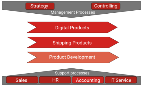 Bpanda process management level 0 business processes aMIDzon