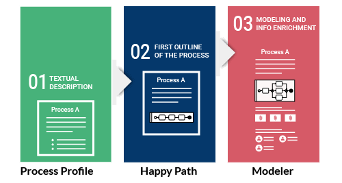 Bpanda process management process documentation