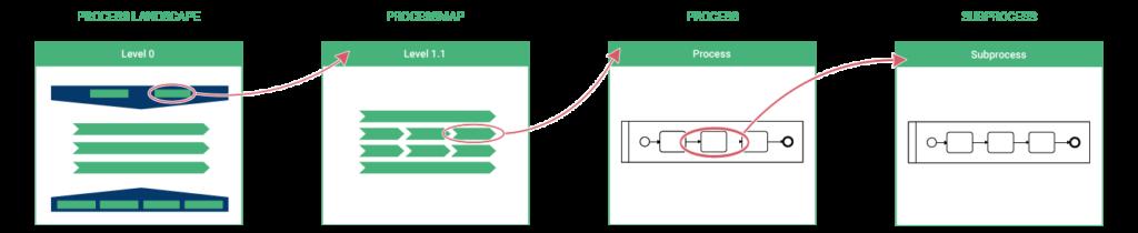 Bpanda process management process landscape