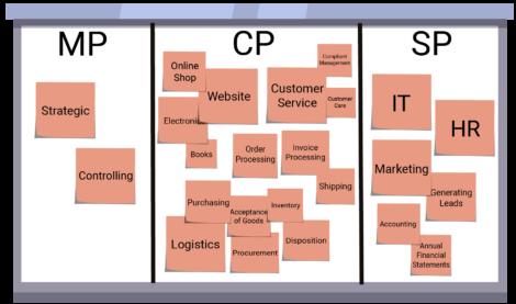 Bpanda Process Management Whiteboard Clustern