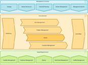 process landscape innovator car rental