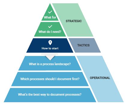 Process management pyramid how to start