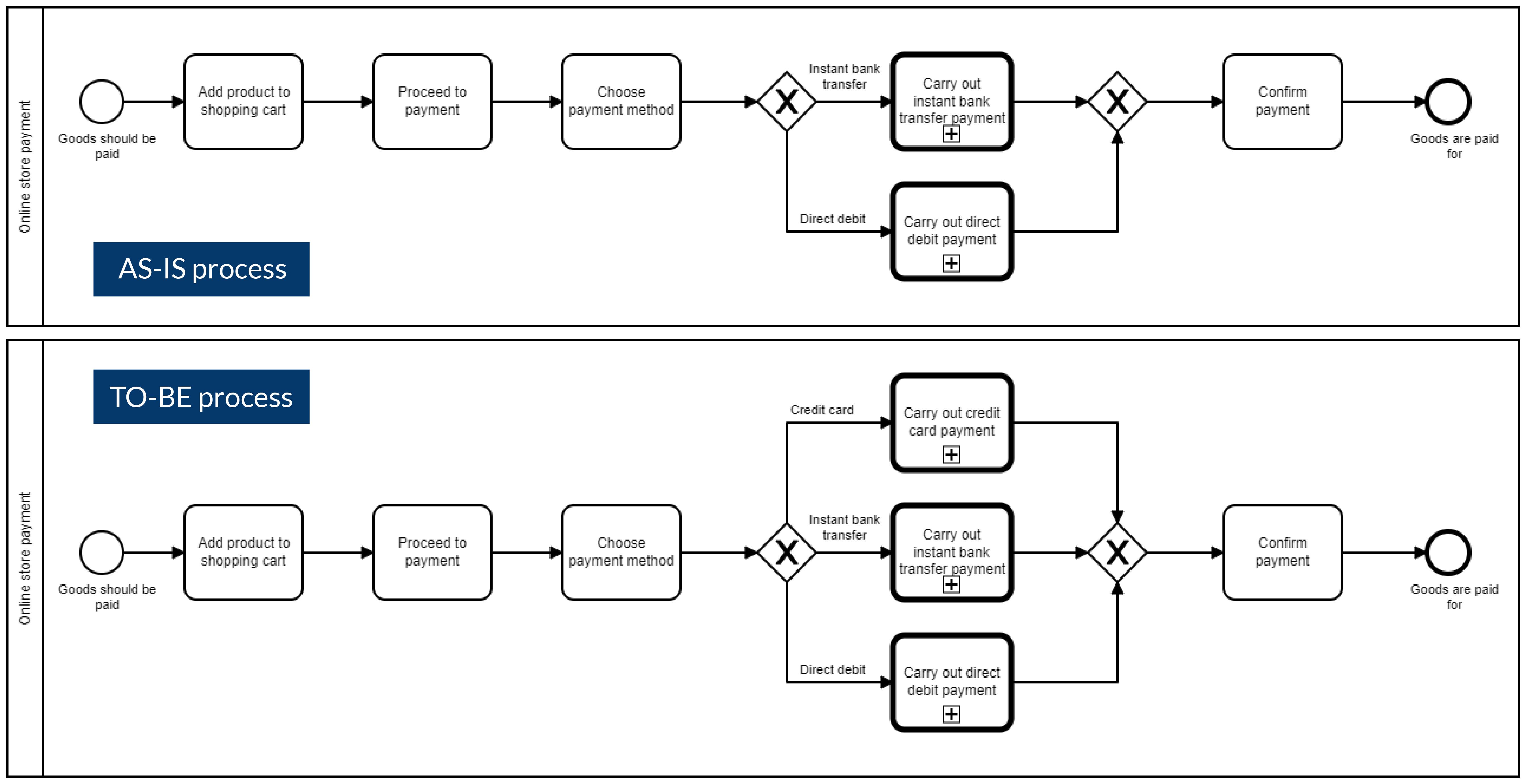 Bpanda Process Management Comparison