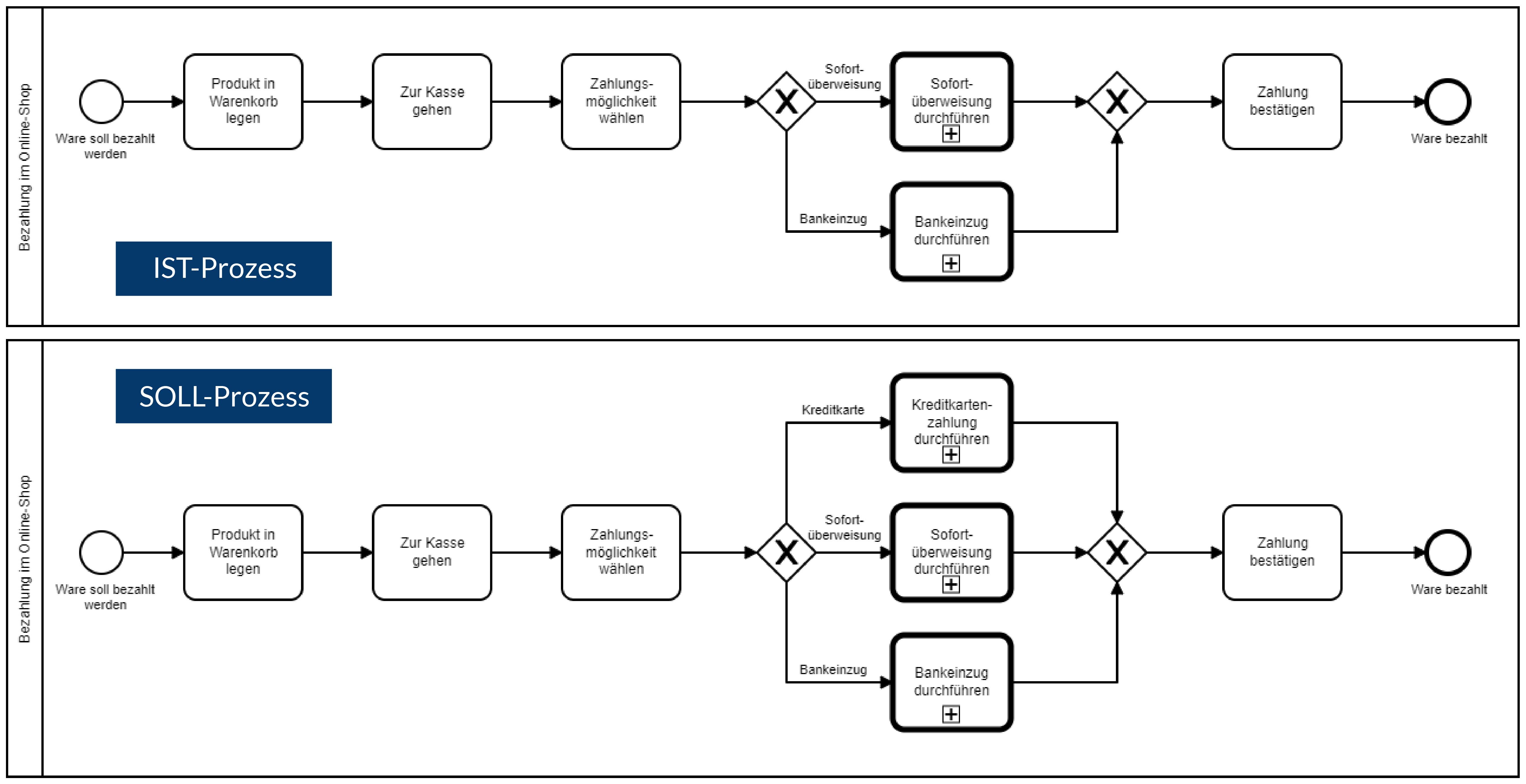 Bpanda Prozessmanagement Soll-Ist-Prozessvergleich