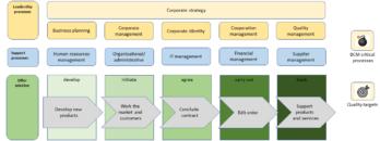 Bpanda Process Landscape IT Company